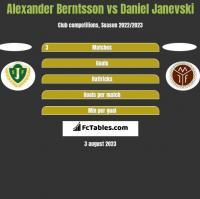 Alexander Berntsson vs Daniel Janevski h2h player stats