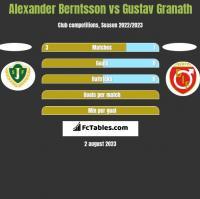 Alexander Berntsson vs Gustav Granath h2h player stats