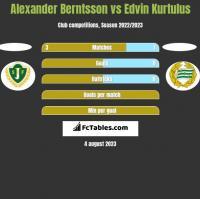 Alexander Berntsson vs Edvin Kurtulus h2h player stats