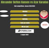 Alexander Betten Hansen vs Azar Karadas h2h player stats
