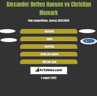 Alexander Betten Hansen vs Christian Rismark h2h player stats
