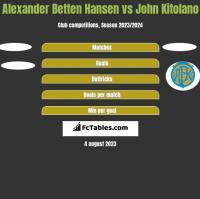 Alexander Betten Hansen vs John Kitolano h2h player stats