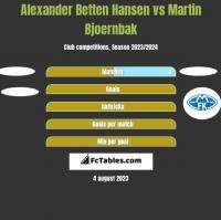Alexander Betten Hansen vs Martin Bjoernbak h2h player stats