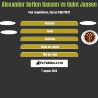 Alexander Betten Hansen vs Quint Jansen h2h player stats