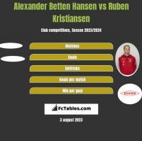 Alexander Betten Hansen vs Ruben Kristiansen h2h player stats