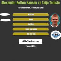 Alexander Betten Hansen vs Taijo Teniste h2h player stats