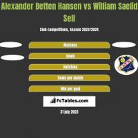 Alexander Betten Hansen vs William Saelid Sell h2h player stats