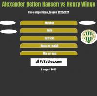 Alexander Betten Hansen vs Henry Wingo h2h player stats