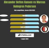 Alexander Betten Hansen vs Marcus Holmgren Pedersen h2h player stats