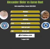 Alexander Bieler vs Aaron Hunt h2h player stats