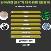 Alexander Bieler vs Aleksandar Ignjovski h2h player stats