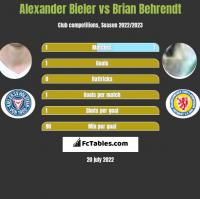 Alexander Bieler vs Brian Behrendt h2h player stats