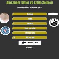 Alexander Bieler vs Cebio Soukou h2h player stats