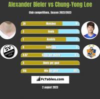Alexander Bieler vs Chung-Yong Lee h2h player stats