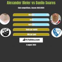 Alexander Bieler vs Danilo Soares h2h player stats