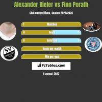 Alexander Bieler vs Finn Porath h2h player stats