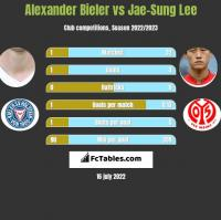 Alexander Bieler vs Jae-Sung Lee h2h player stats