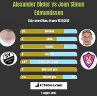 Alexander Bieler vs Joan Simun Edmundsson h2h player stats