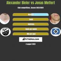 Alexander Bieler vs Jonas Meffert h2h player stats