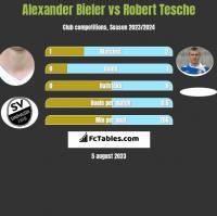 Alexander Bieler vs Robert Tesche h2h player stats