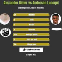 Alexander Bieler vs Anderson Lucoqui h2h player stats