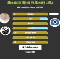 Alexander Bieler vs Bakery Jatta h2h player stats