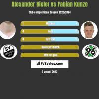 Alexander Bieler vs Fabian Kunze h2h player stats