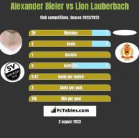 Alexander Bieler vs Lion Lauberbach h2h player stats