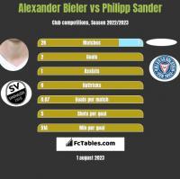Alexander Bieler vs Philipp Sander h2h player stats