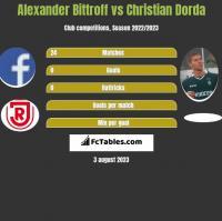 Alexander Bittroff vs Christian Dorda h2h player stats