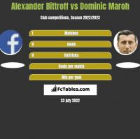 Alexander Bittroff vs Dominic Maroh h2h player stats