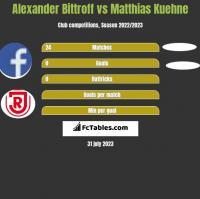 Alexander Bittroff vs Matthias Kuehne h2h player stats