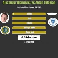 Alexander Blomqvist vs Anton Tideman h2h player stats