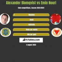 Alexander Blomqvist vs Emin Nouri h2h player stats