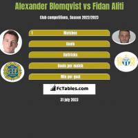 Alexander Blomqvist vs Fidan Aliti h2h player stats
