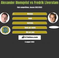 Alexander Blomqvist vs Fredrik Liverstam h2h player stats