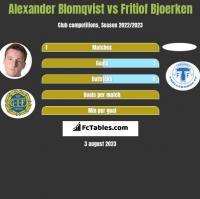 Alexander Blomqvist vs Fritiof Bjoerken h2h player stats