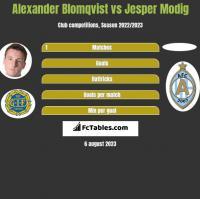 Alexander Blomqvist vs Jesper Modig h2h player stats