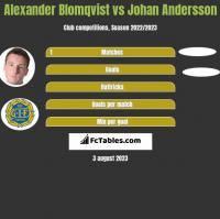 Alexander Blomqvist vs Johan Andersson h2h player stats