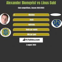 Alexander Blomqvist vs Linus Dahl h2h player stats