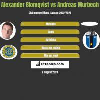 Alexander Blomqvist vs Andreas Murbech h2h player stats