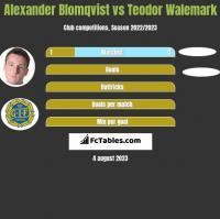 Alexander Blomqvist vs Teodor Walemark h2h player stats