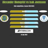 Alexander Blomqvist vs Isak Joensson h2h player stats