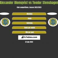 Alexander Blomqvist vs Teodor Stenshagen h2h player stats