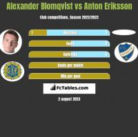 Alexander Blomqvist vs Anton Eriksson h2h player stats