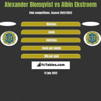 Alexander Blomqvist vs Albin Ekstroem h2h player stats
