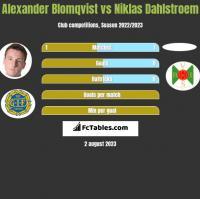 Alexander Blomqvist vs Niklas Dahlstroem h2h player stats