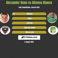 Alexander Bono vs Alfonso Blanco h2h player stats