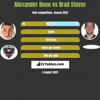 Alexander Bono vs Brad Stuver h2h player stats