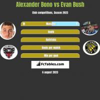 Alexander Bono vs Evan Bush h2h player stats
